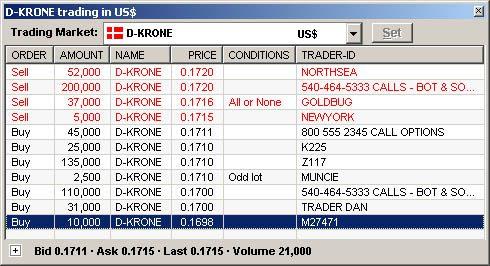 Danish Krone Trading Market